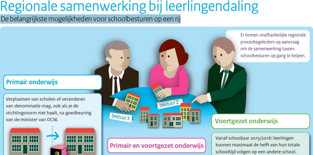 1. preview infographic leerlingendaling